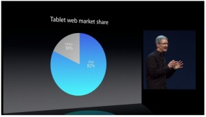 Total Web Market Share